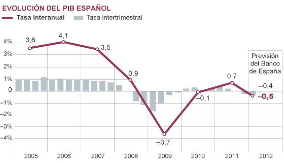 Fuente: Banco de España, Instituto Nacional de Estadística (INE).