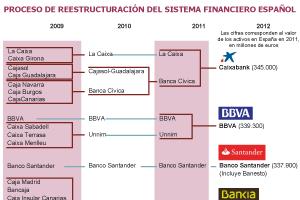 El FMI reclama dinero público para sanear el sector financiero español