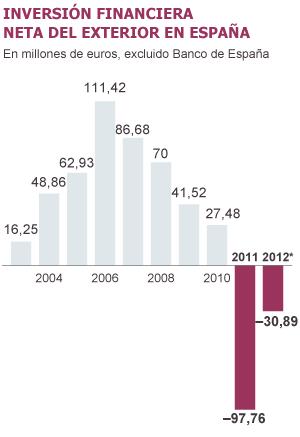 Fuente: Banco de España y Tesoro Público.