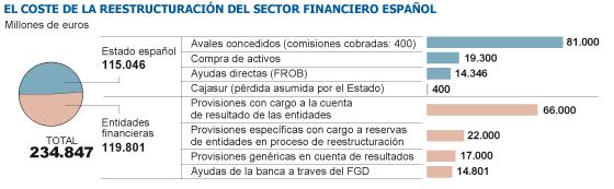 El Banco de España y Economía ultiman un profundo saneamiento de Bankia