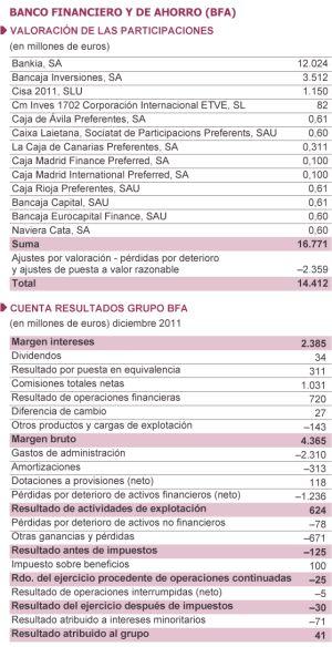 El auditor de BFA-Bankia encuentra un desfase patrimonial de 3.500 millones