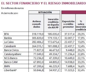 La banca suma ya 85.000 millones en pisos, solares y promociones