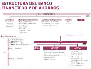 El Estado nacionaliza el grupo de Bankia