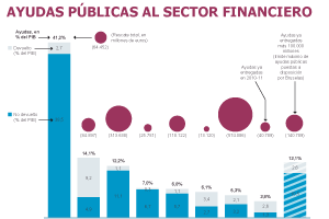 Ayudas Públicas al sector financiero