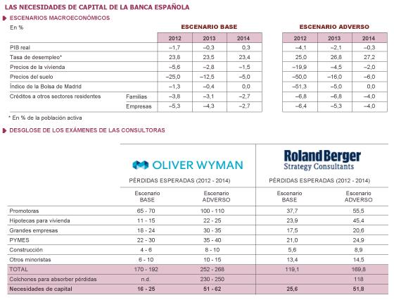 La banca española necesita de 51.000 a 62.000 millones de capital