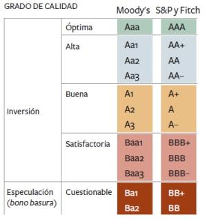 Moody's solo salva del bono basura a siete bancos españoles