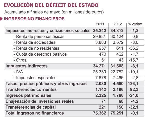España casi acumula en cinco meses el déficit previsto para todo el año