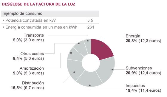 El recibo de la luz sube más del 70% en seis años sin poner freno al déficit