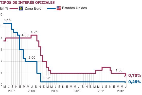 El Banco Central Europeo rebaja los tipos de interés a un mínimo histórico