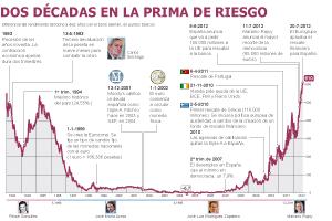 La prima de riesgo de España bate todos los récords y el Ibex se desploma