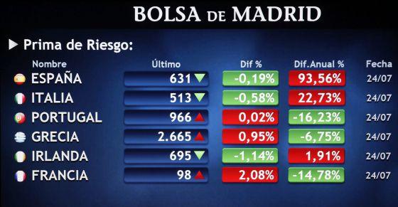 Imagen de un monitor de la prima de riesgo en la Bolsa de Madrid.