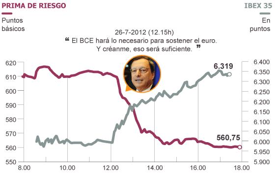 La Bolsa registra su mayor subida en dos años tras la fuerte mejora en la deuda