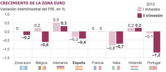 La economía de la Eurozona se asoma a la recesión en el segundo trimestre