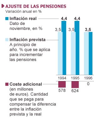 Fuentes: Instituto Nacional de Estadística, Ministerio de Empleo y elaboración propia.