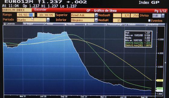 El Eur Bor Hipotecario Cierra Septiembre En Un M Nimo