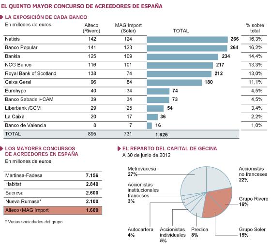 Rivero y Soler presentan un concurso de acreedores por 1.600 millones