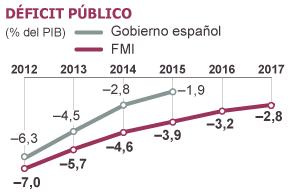 El FMI cree que el déficit público no bajará al 3% hasta el año 2017