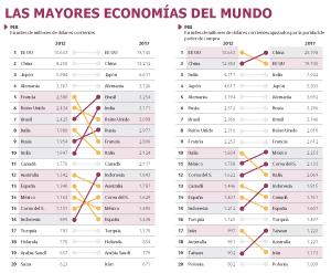 La economía de México superará a la española, relegada al puesto 16