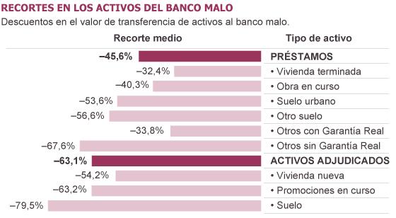 Fuente: Fondo de Reestructuración Ordenada Bancaria (FROB).