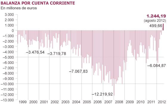 La balanza por cuenta corriente arroja en agosto el mejor resultado de la era euro