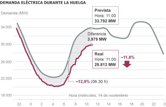 Pinche en la foto. Fuente: Red Eléctrica de España