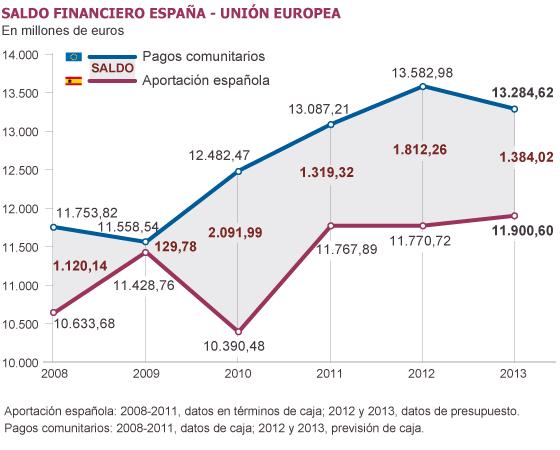 España pierde 20.000 millones en los presupuestos de la UE hasta 2020