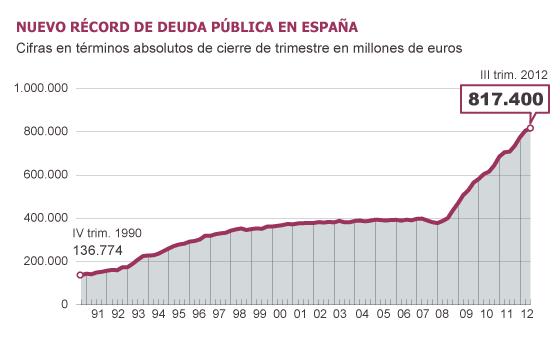 Fuente: Banco de España, FMI y Dirección General del Tesoro y Política Financiera.