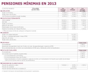 La pensión máxima se situará en 35.673 euros al año en 2013