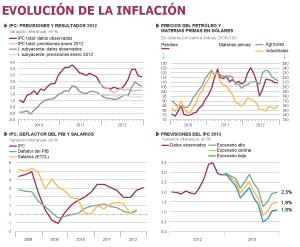 La inflación en 2012 y perspectivas para 2013