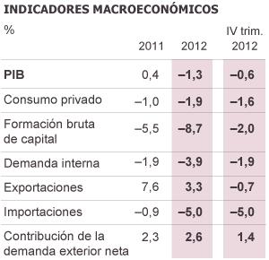 Fuente: INE y Banco de España