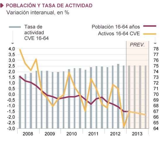 Fuentes: INE (EPA) y Funcas (series desestacionalizadas y previsiones). Gráficos elaborados por A. Laborda.