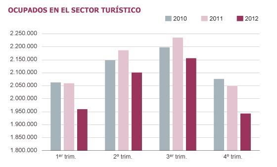 Fuente: Ministerio de industria, energía y turismo