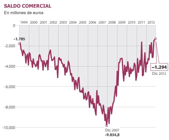La caída de las importaciones lleva al menor déficit comercial de la era euro
