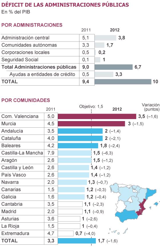 Déficit de las CCAA de España