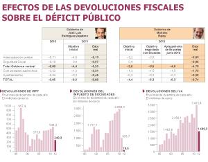 El déficit de Rajoy superaría al de Zapatero sin el retraso de devoluciones