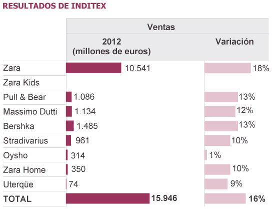 Fuente: Inditex.