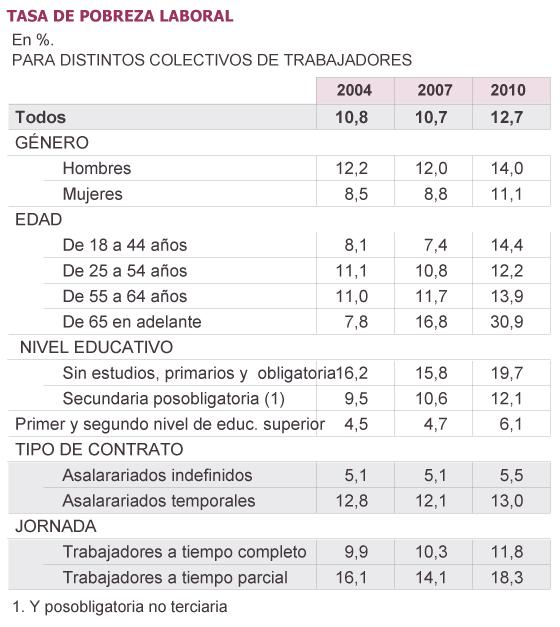 Fuente: Encuesta de Condiciones de Vida (2004-2011), INE, PHOGUE en Muñoz de Bustillo y Antón.