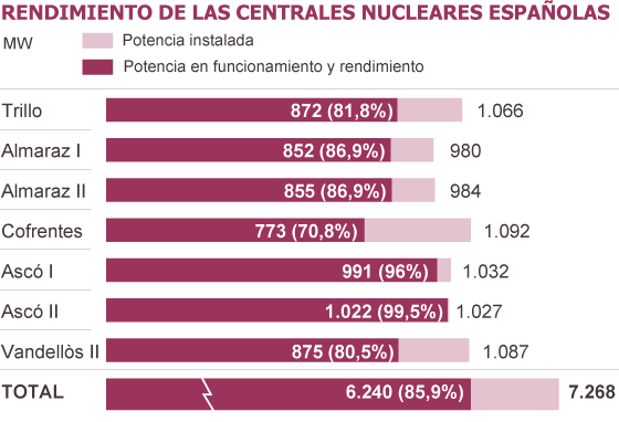 Fuente: Consejo de Seguridad Nuclear.