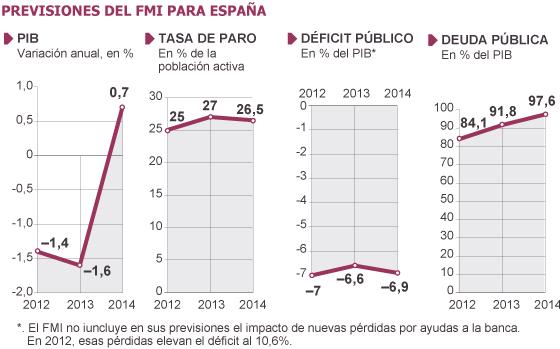 IWF Spanien