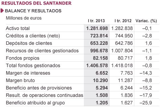 スペインの経済ニュースや社会ニ...
