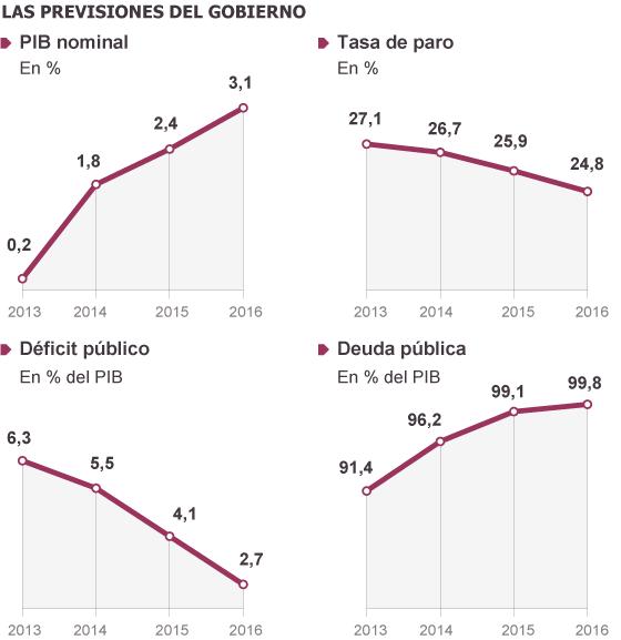 El fin de la crisis se retrasa a 2016