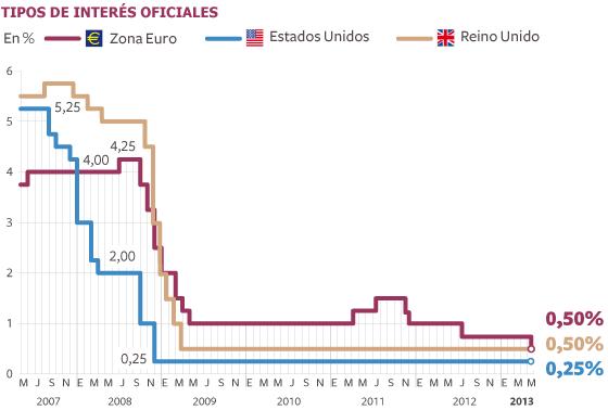 Draghi baja tipos de interés y aplaza las medidas para el crédito