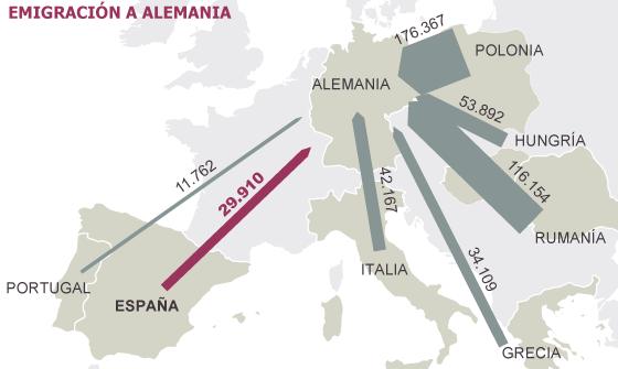 La emigración española a Alemania se dispara al nivel de hace 40 años