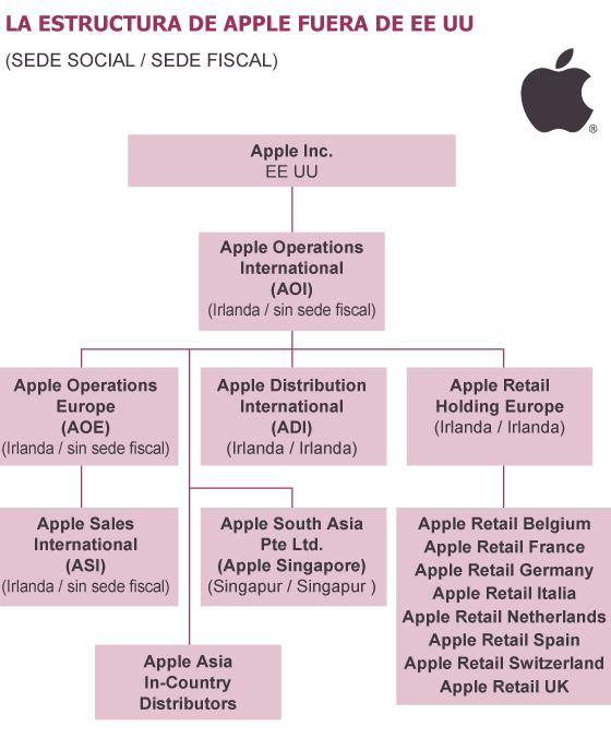 Apple usa filiales sin patria fiscal