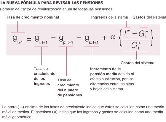 El FRA, la fórmula para sustituir al IPC en la revisión de las pensiones