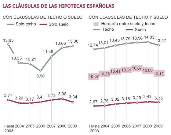 Fuentes: Boletín Oficial de las Cortes Generales (7 de mayo de 2010, página 20), Banco de España y elaboración propia.