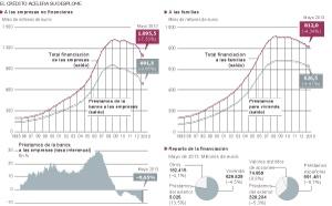 El crédito a las empresas se desploma un 27% desde los máximos de 2009