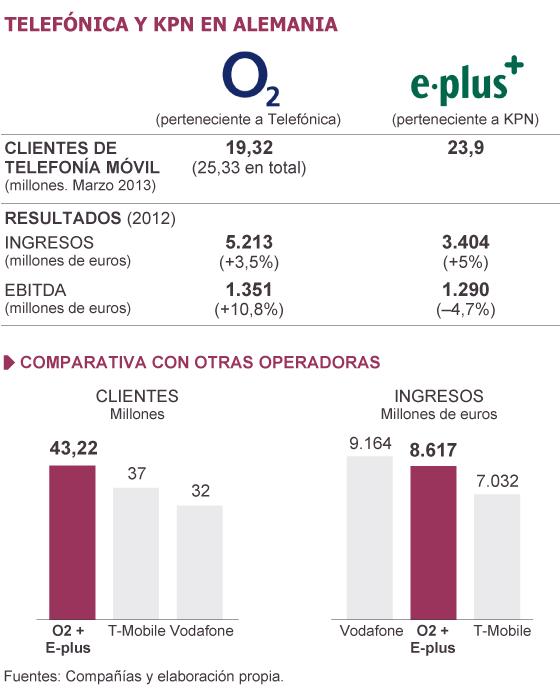 Telefónica compra la filial alemana de KPN por un total de 8.100 millones