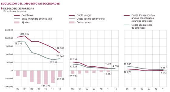 Los grandes grupos tributan apenas al 3,5% por los beneficios de 2011