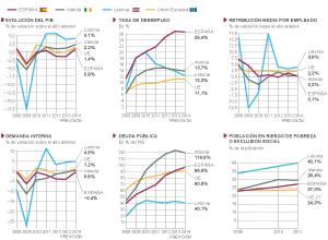 Evolución económica de España, Irlanda y Letonia.